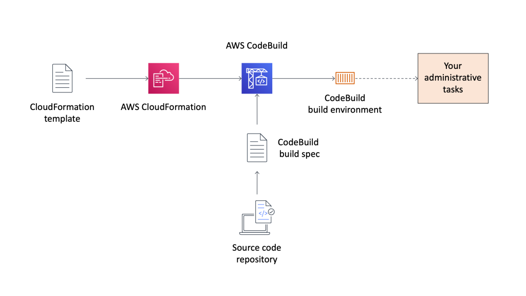 Architecture diagram for the CodeBuild being used for administrative tasks