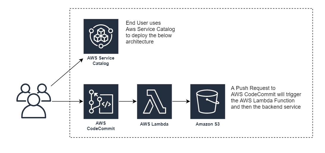 Architecture diagram showing that we only need three AWS Services for this example