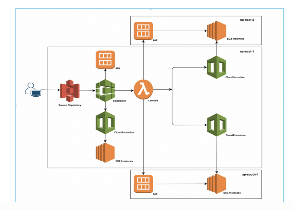 Multi region AWS CodePipeline architecture