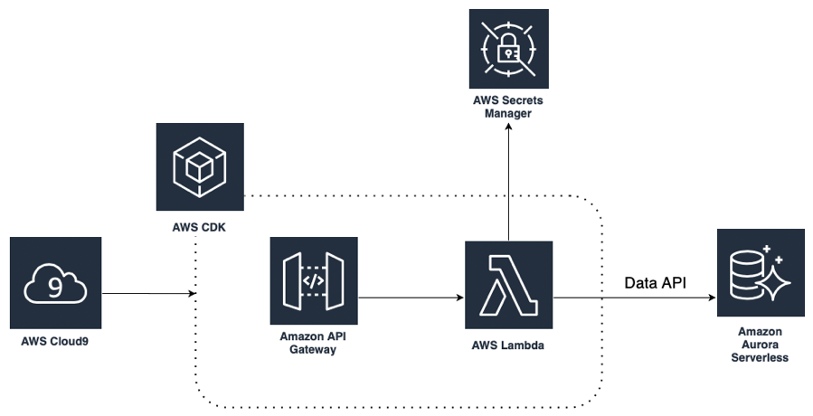 Architecture diagram for deploying a serverless application using AWS CDK