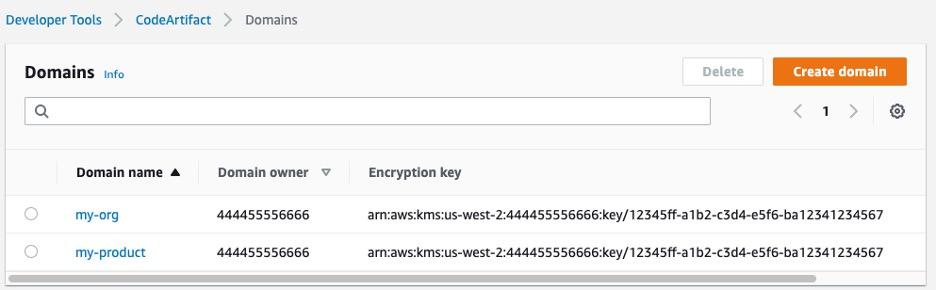 AWS CodeArtifact domains per governing organization