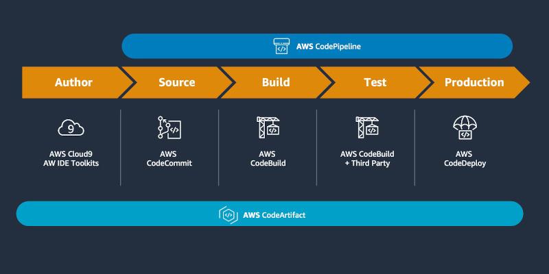 AWS CodeArtifact Diagram