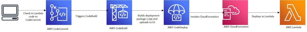 Automated CI/CD pipeline for .NET Core Lambda functions using AWS extensions for dotnet CLI - RapidAPI