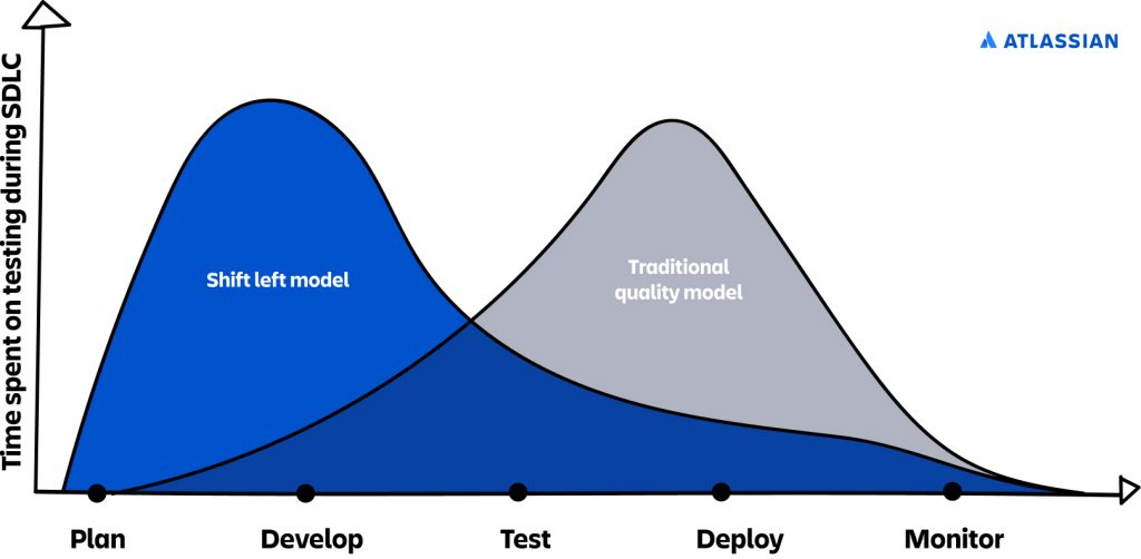 Time spent on SDLC testing