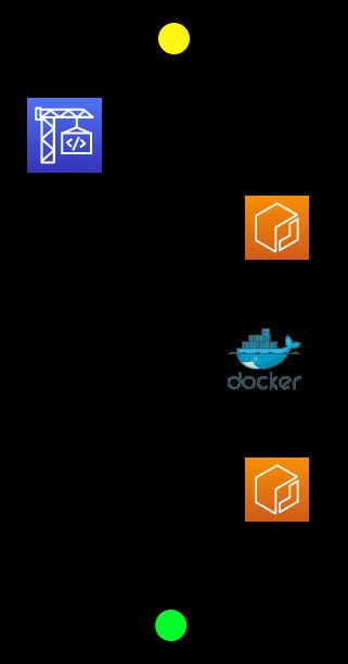CodeBuildExternalCacheDiagram