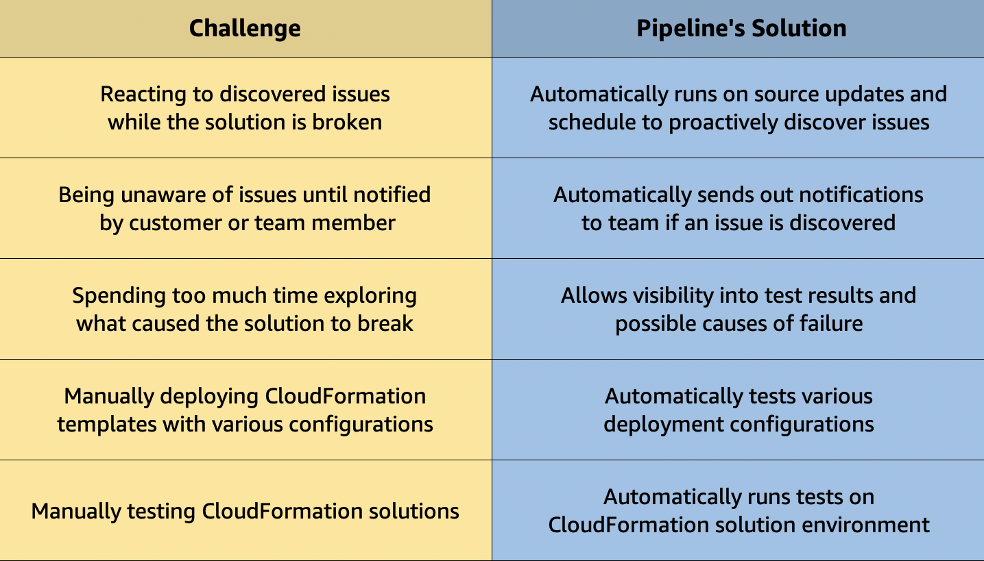 Table describing challenges faced with their direct solution offered by Testing Pipeline