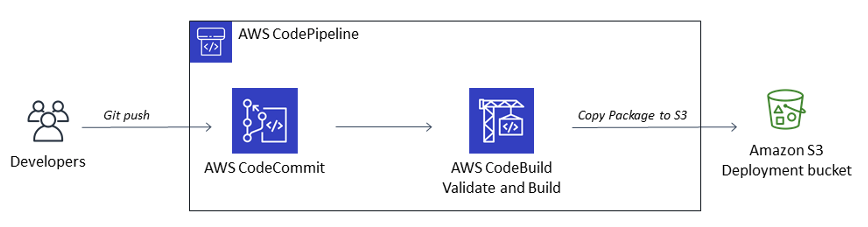 CodePipeline Configuration Diagram