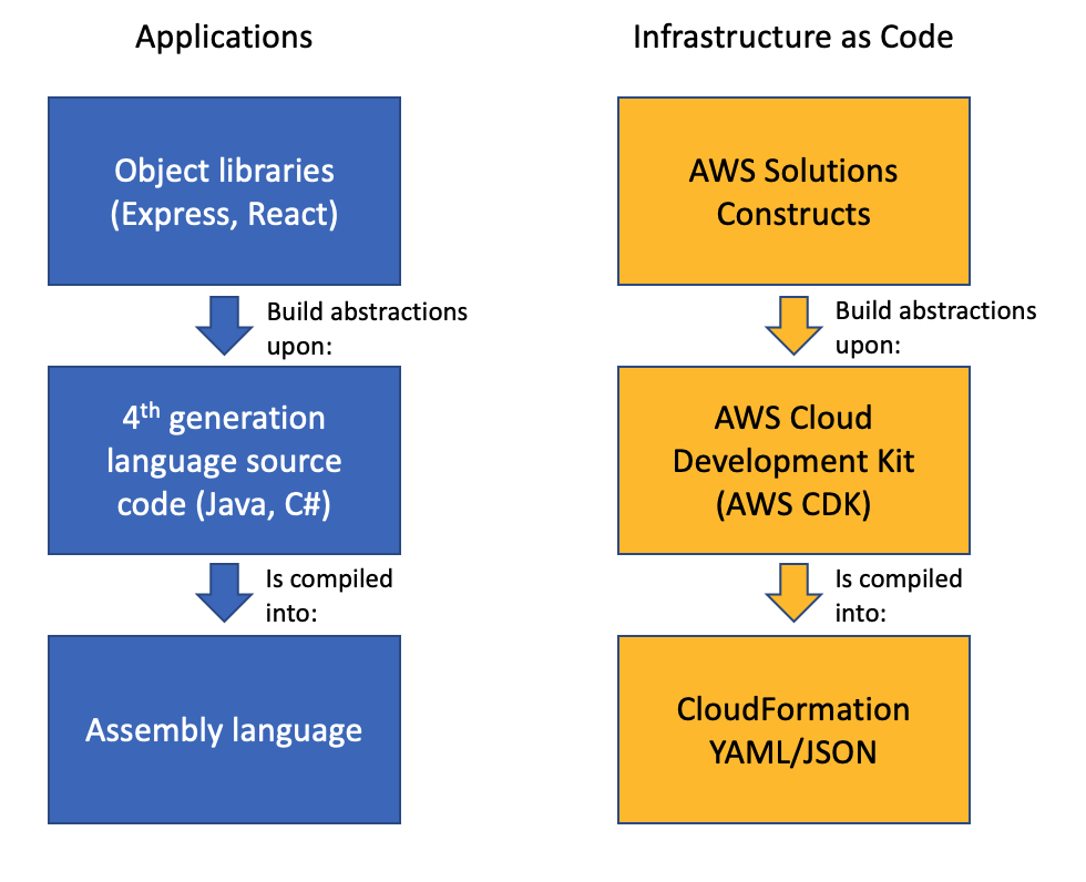 Comparison of an Application stack with Assembly Language, 4th generation language and Object libraries such as Hibernate with an IaC stack of CloudFormation, AWS CDK and AWS Solutions Constructs