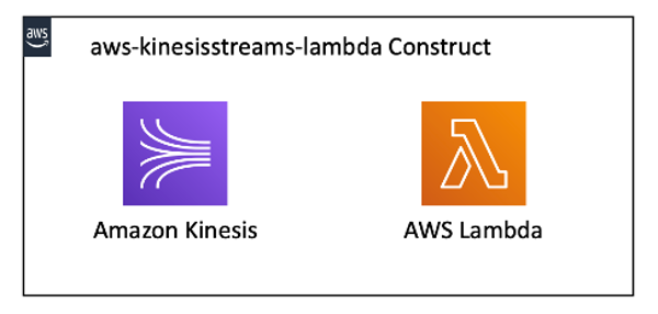 The aws-kinesisstreams-lambda construct deploys an Amazon Kinesis data stream and a Lambda function.