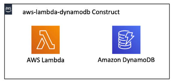 The aws-lambda-dynamodb construct deploys a Lambda function and a DynamoDB table.