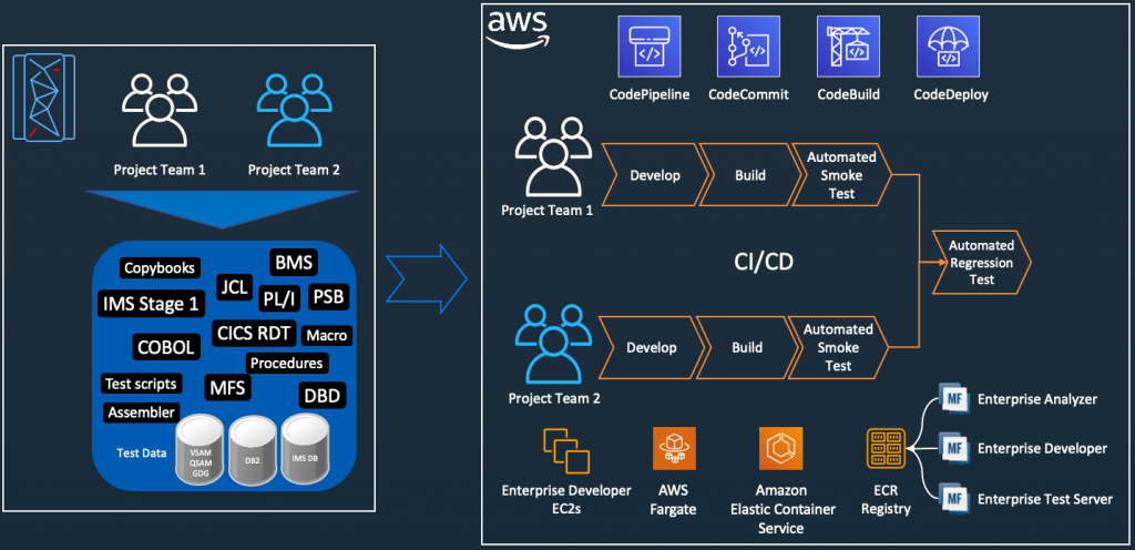 Mainframe DevOps On AWS Architecture Overview, on the left is the conventional mainframe development environment, on the left is the CI/CD pipelines for mainframe tests in AWS