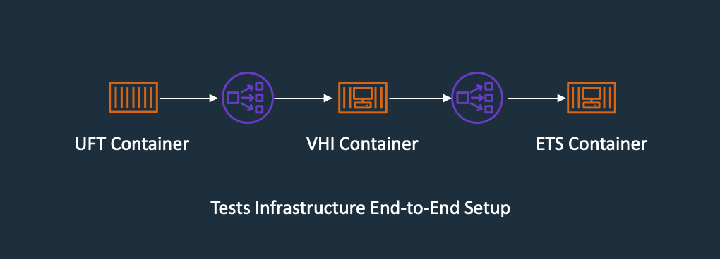 Regression Test the end-to-end testing components using ECS Container for Exterprise Test Server, Verastream Host Integrator and UFT One Container, all integration points are using Elastic Network Load Balancer