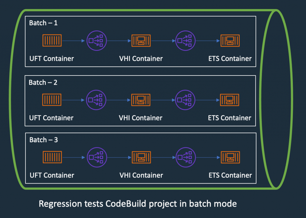 Regression Tests in CodeBuoild Project setup to use batch mode, three batches running in independent infrastructure with containers