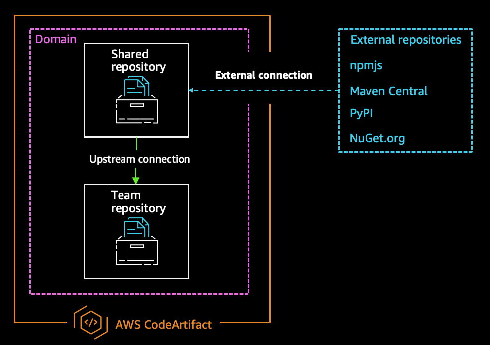 Example AWS CodeArtifact architecture
