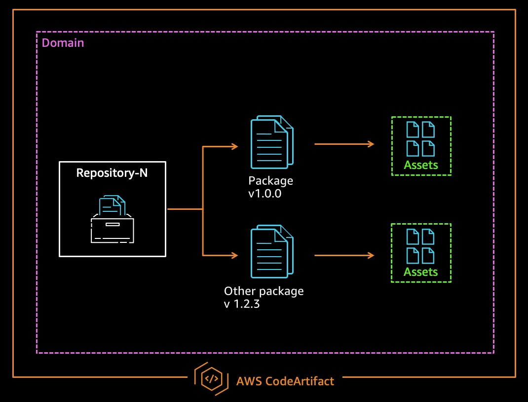 AWS CodeArtifact core concepts
