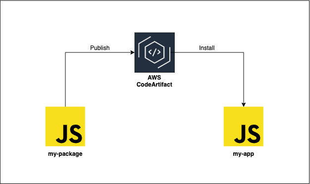 Diagram showing npm package publish and install with CodeArtifact
