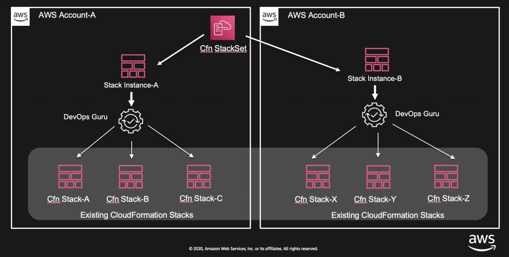Figure: Shows enabling of DevOps Guru using CloudFormation StackSets