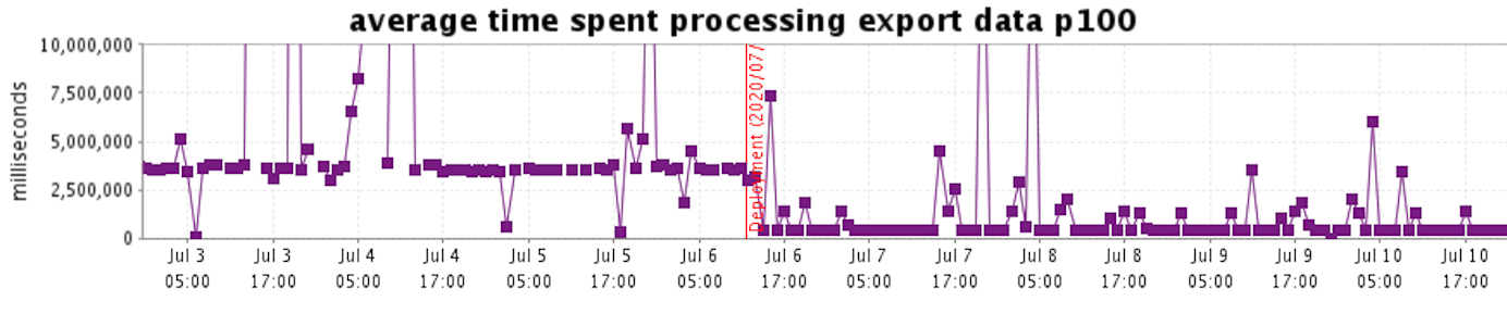 Figure 2 - Average processing time