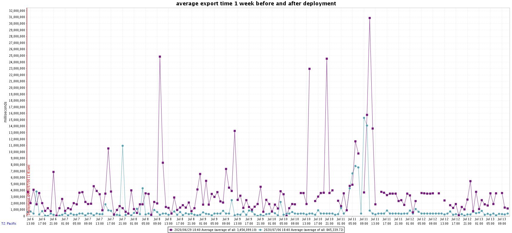 Figure 1 – Average Export Time