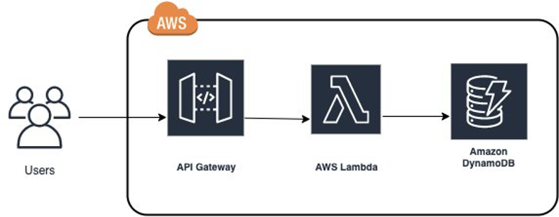 Serverless application architecture