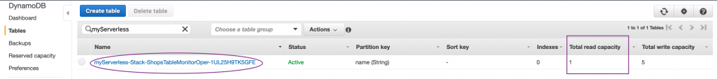 Checking the DynamoDB table capacity settings
