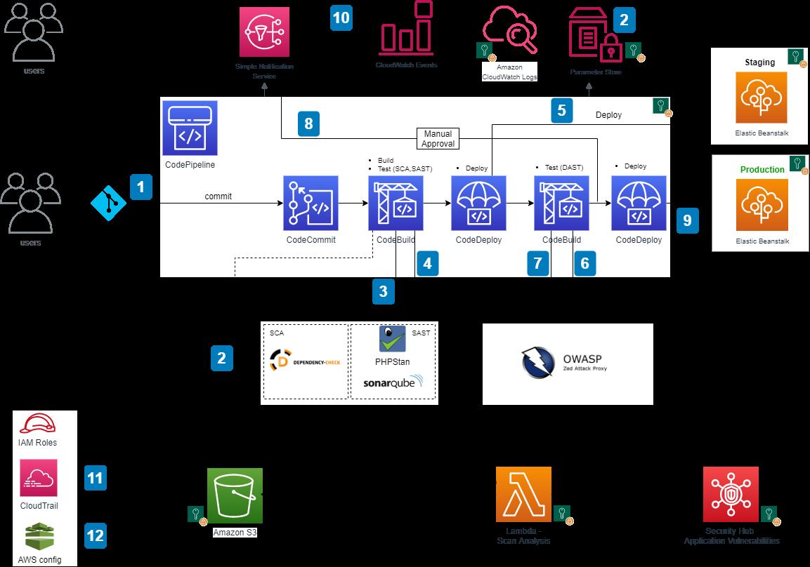 AWS DevSecOps CICD pipeline architecture
