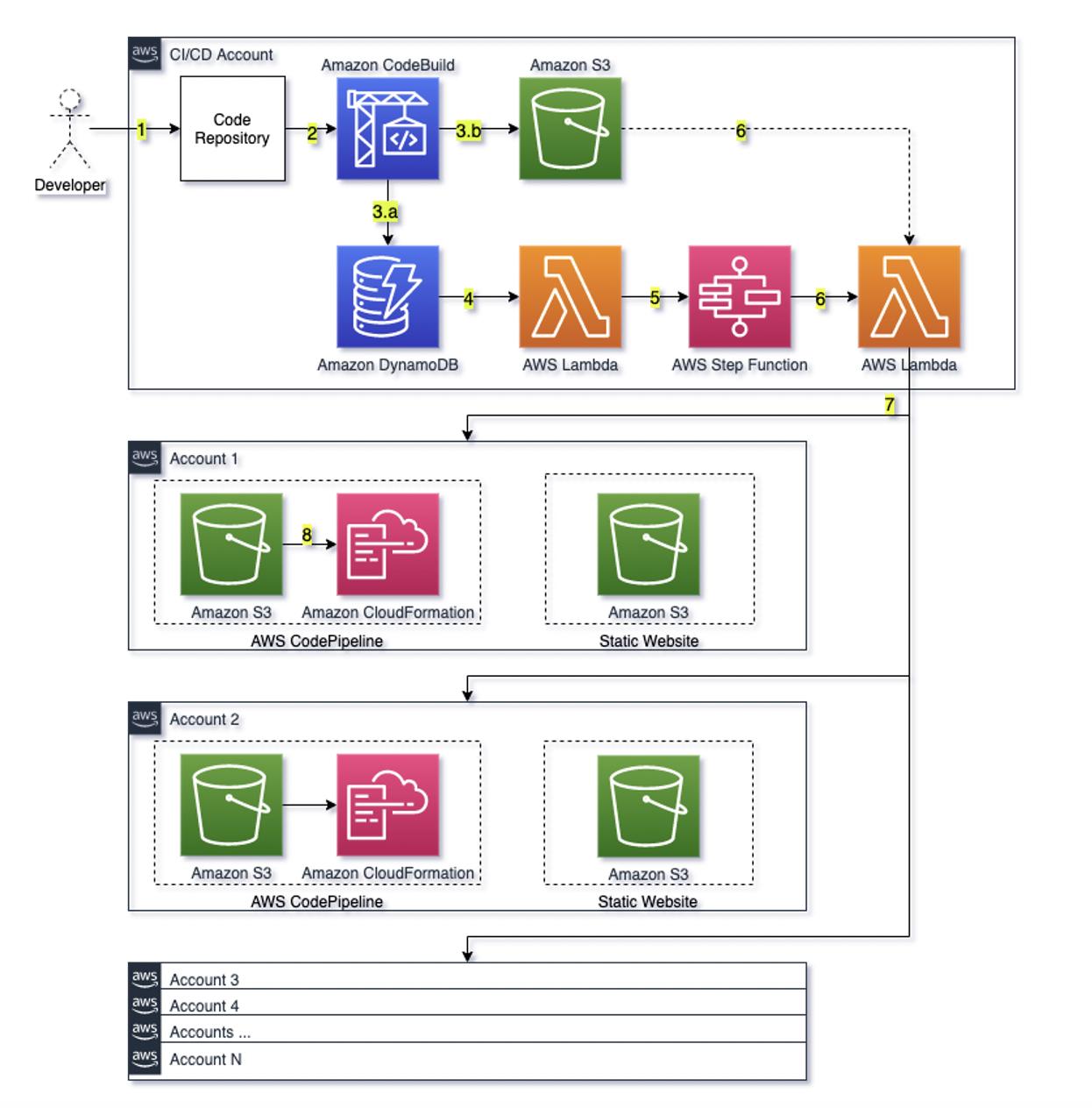 Dynamic multi-account pipeline solution architecture