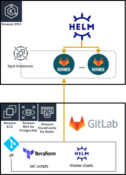 High level overview of Infrastructure as Code on Gitlab and Gitlab CI