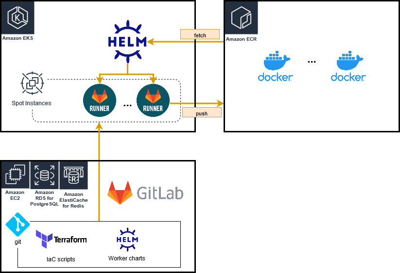 High level overview of Gitlab CI with Amazon ECR