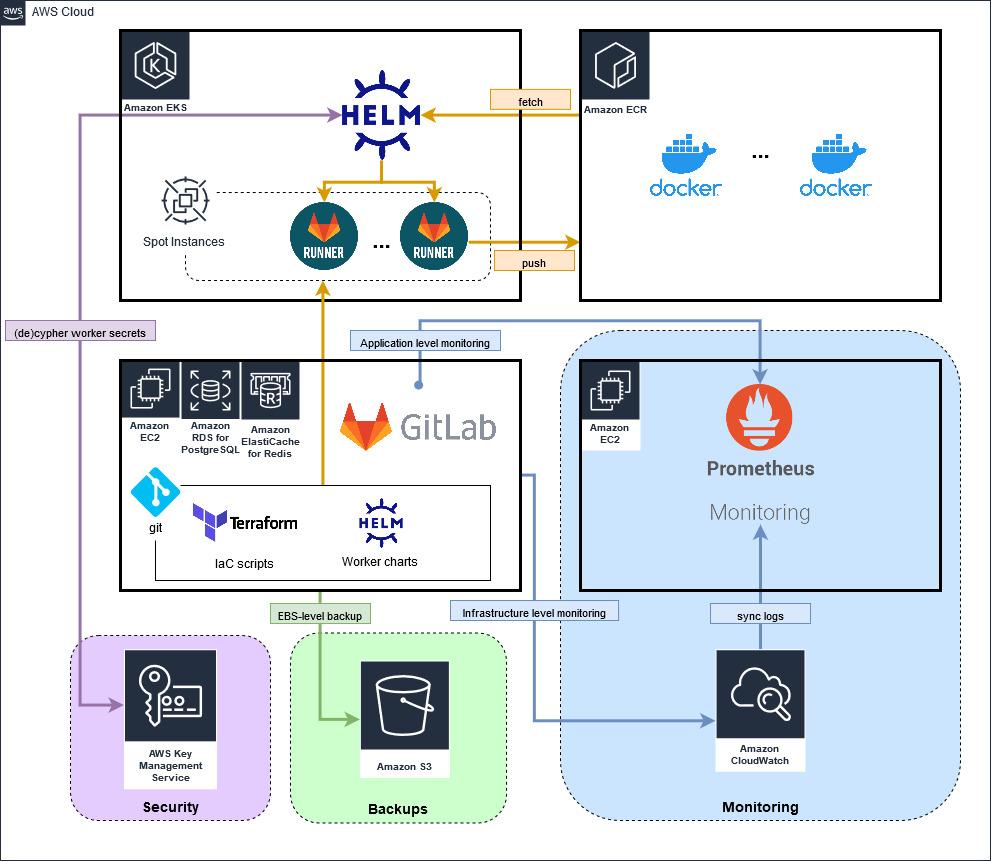 CI/CD Platform with Gitlab and AWS