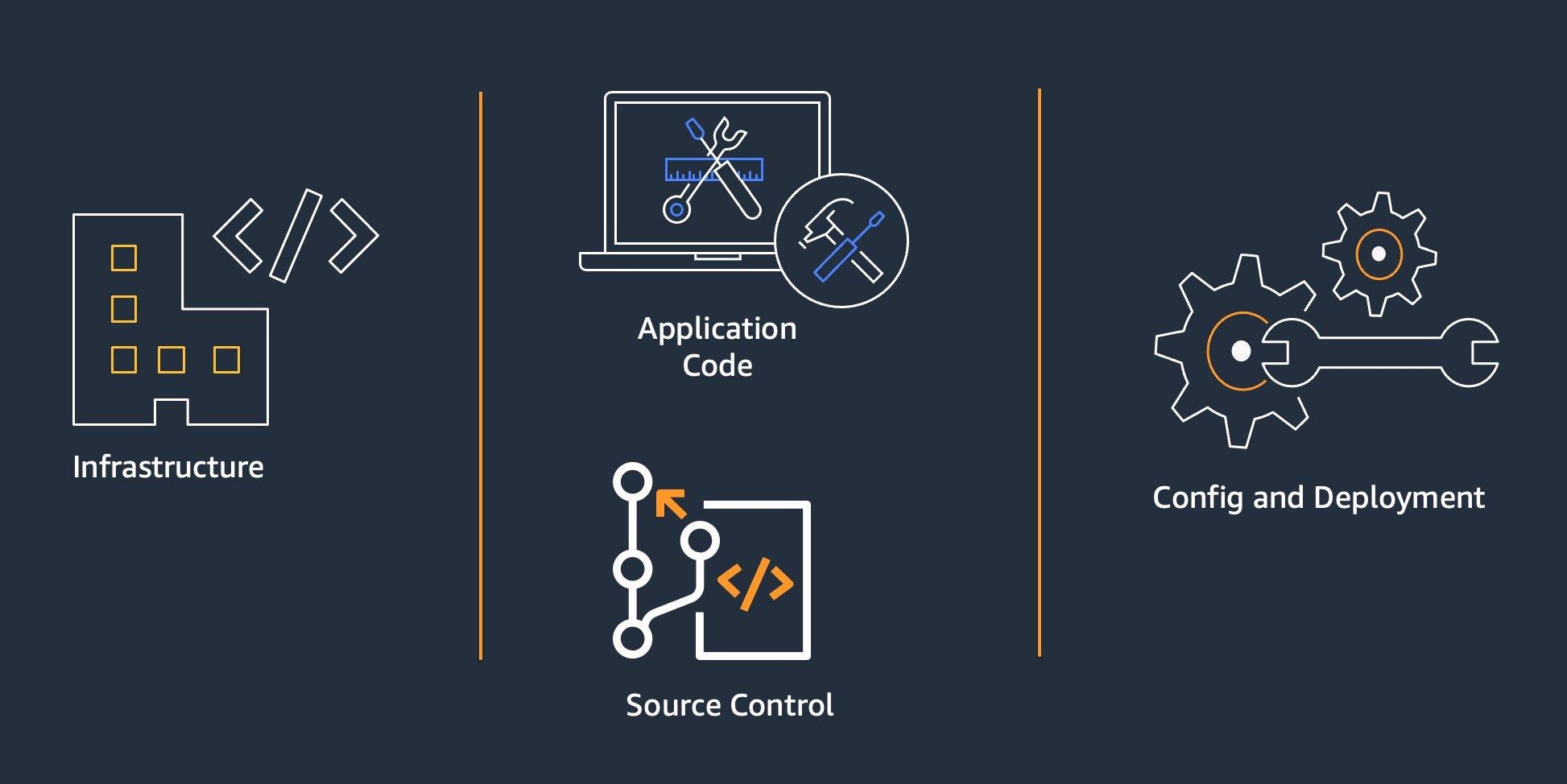 Siloed application development