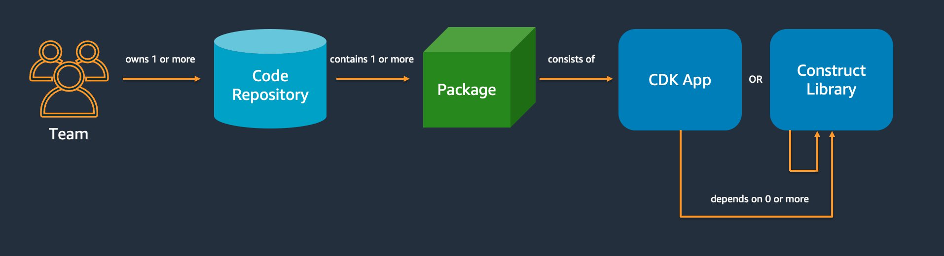Team Repositories Apps Packages