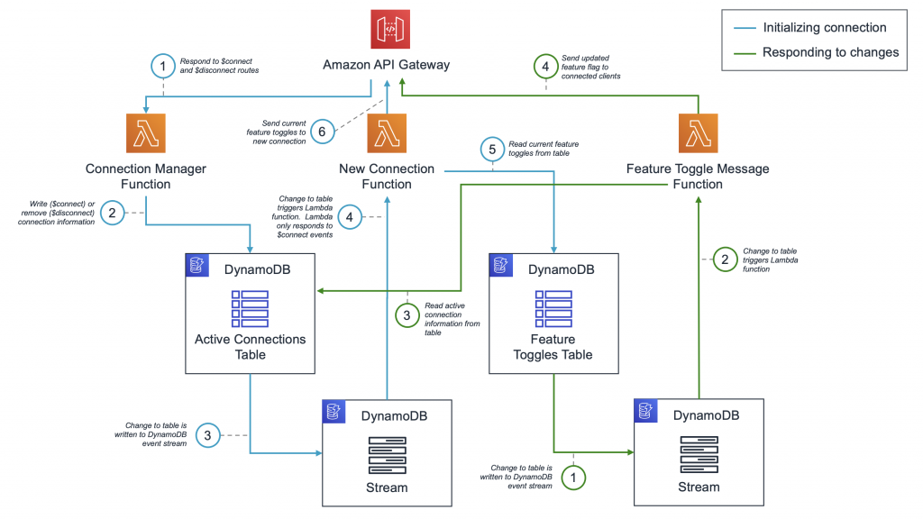 Feature toggle solution architecture