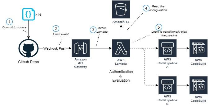 Github monorepo - CodePipeline Sample Architecture