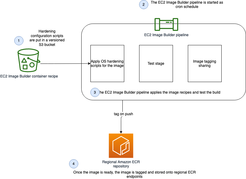 Show the architecture of the Docker EC2 Image Builder Pipeline
