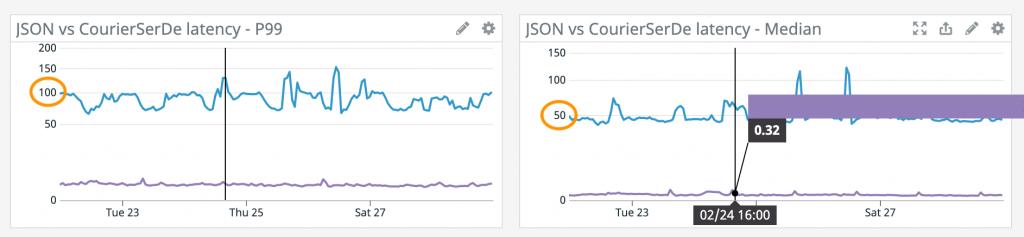 JSON vs CourierSerDe Latency 1