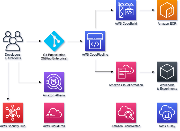 BigHat Reference Architecture