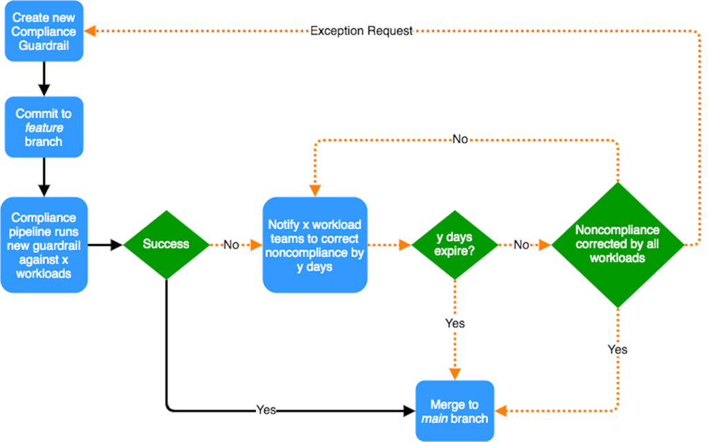 continuous compliance workflow