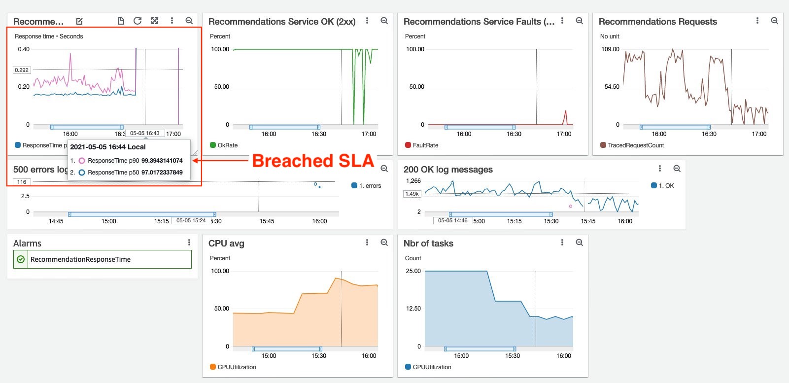 Dashboard - breached SLA on response time, 100% CPU