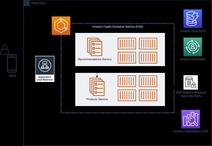 Recommendations Service architecture: ECS, DynamoDB, Personalize, SSM, Elasticsearch