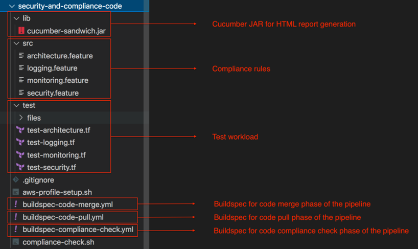 security and compliance code folder structure