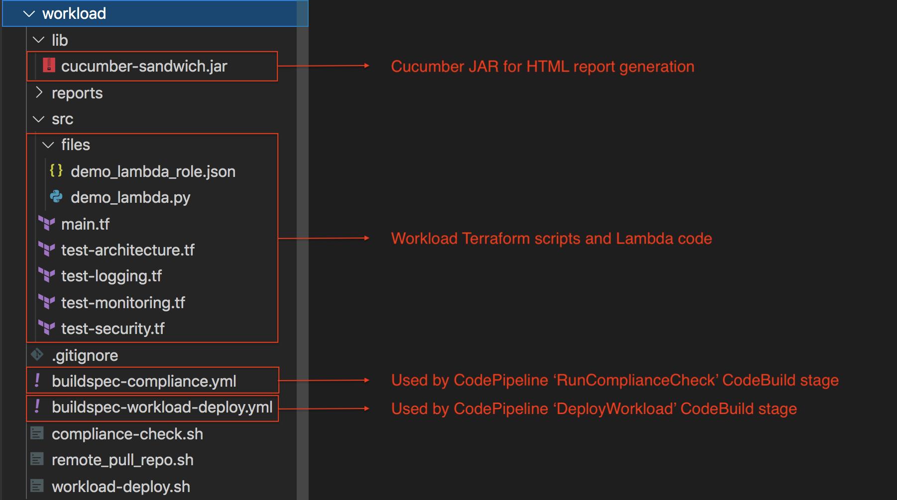 workload code folder structure