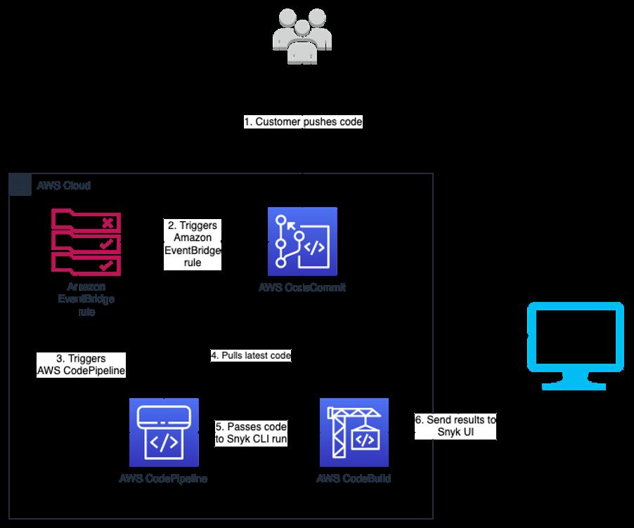 snyk architecture codepipeline