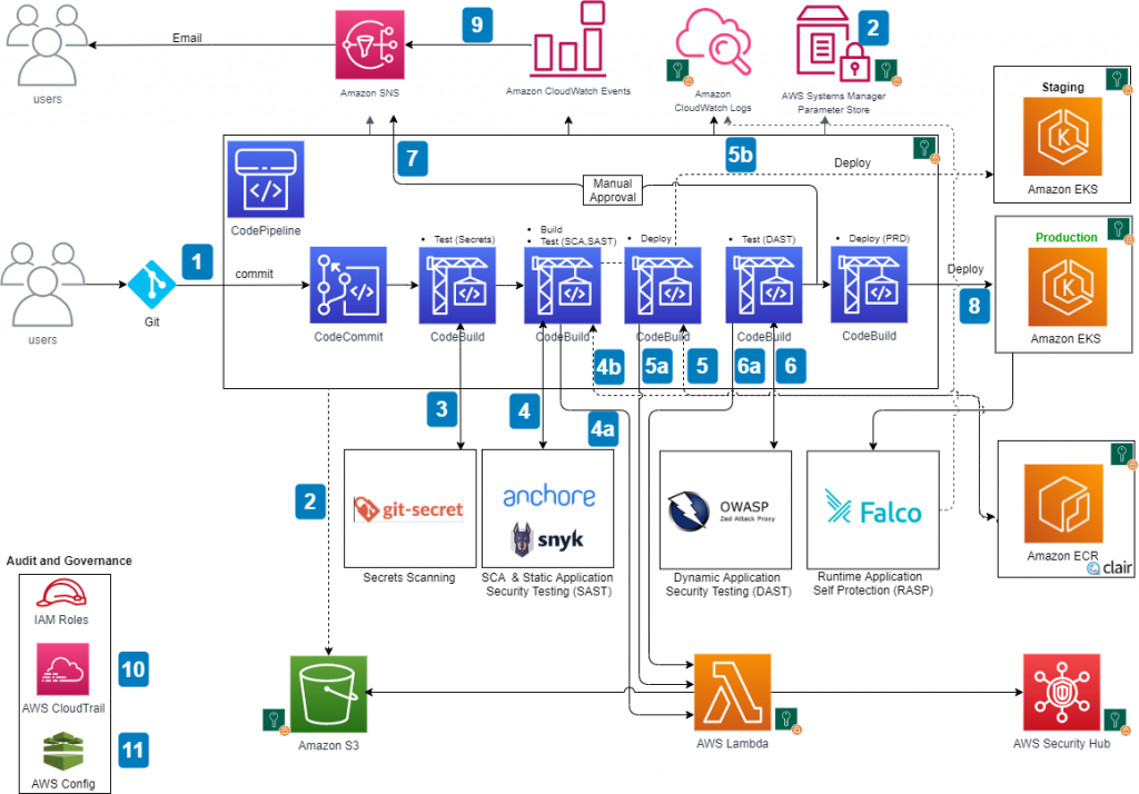 Containers devsecops pipeline architecture