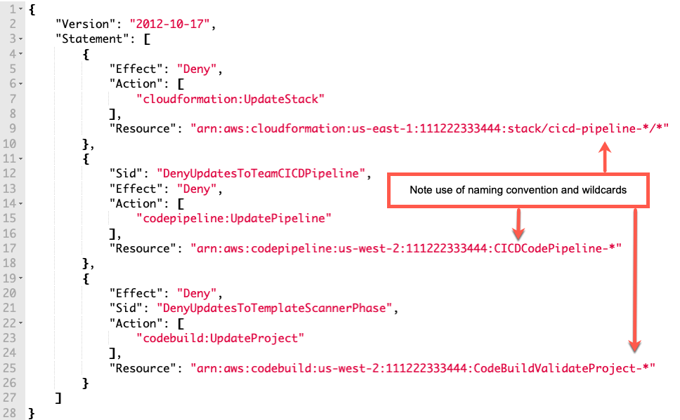 Example IAM policy highlighting how to deny updates to stacks and pipeline resources