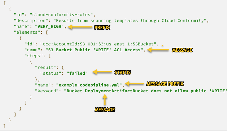 Cucumber JSON snippet showing CodeBuild Report field mappings