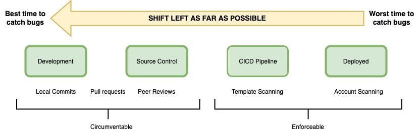 Diagram showing Shift-left approach