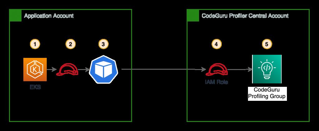 Cross Account CodeGuru profiler using an EKS node IAM instance profile