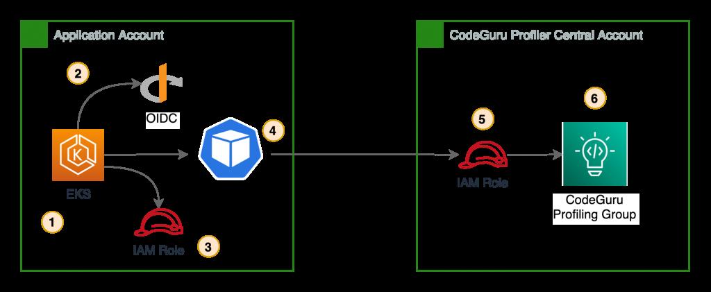 Cross Account CodeGuru profiler using IAM roles for service accounts