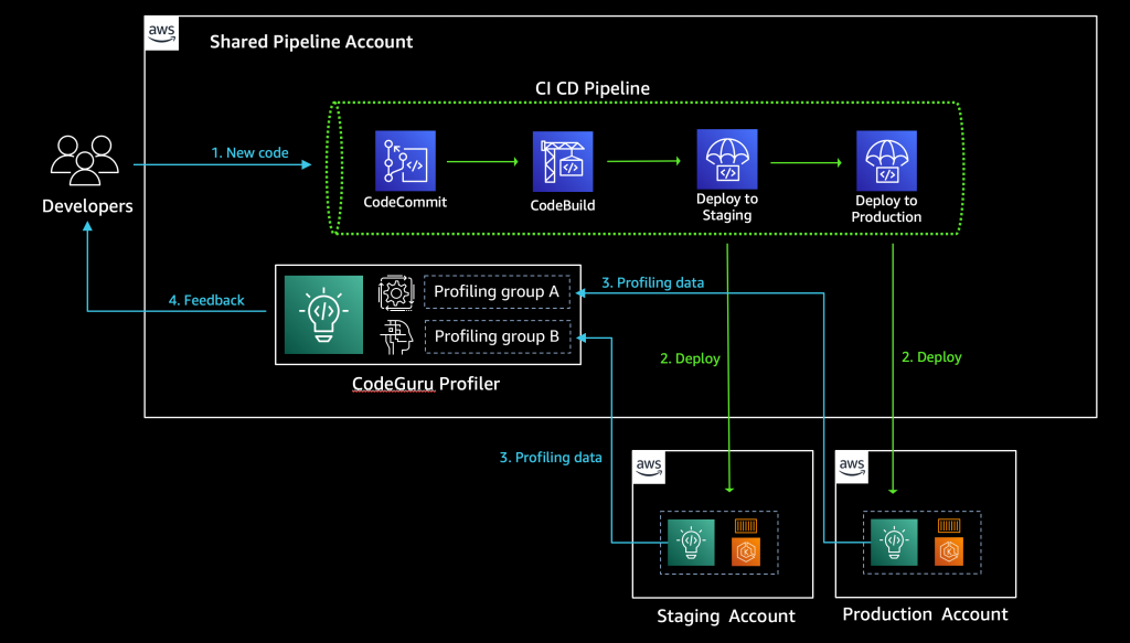 Diagram with multi-account CI/CD pipeline and central CodeGuru Profiler dashboard
